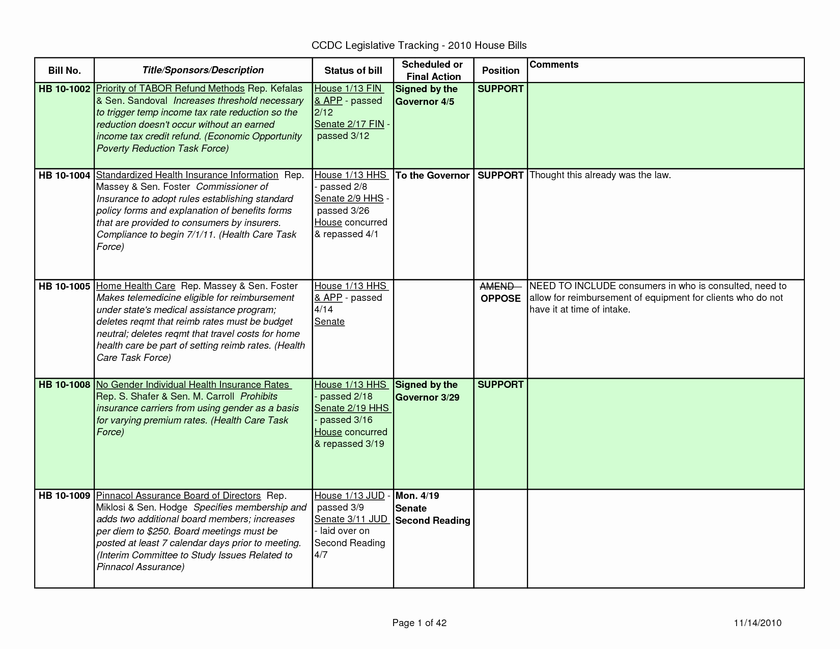 Legislative Bill Template Fresh Senate Vs House Worksheet – Festival Collections