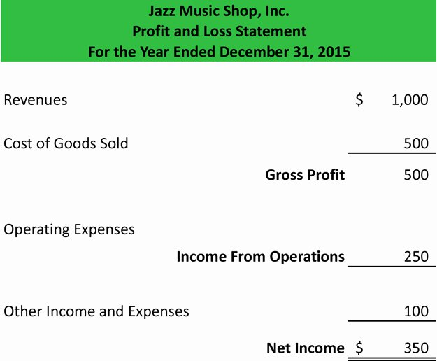 Loss Of Income form Unique Profit and Loss Statement Template form