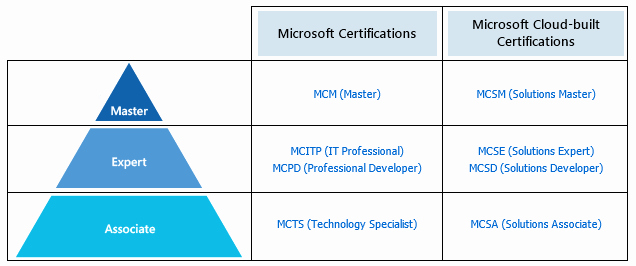 Microsoft Certified Professional Logo Download New Microsoft Certified solutions Expert Mcse Actualtests