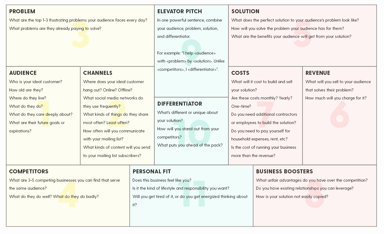 One Page Proposal Template Doc Awesome What You Need to Create A Simple E Page Business Plan