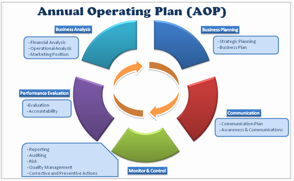 Operational Plan Examples Beautiful Annual Operating Plan Aop Framework – Khaledhall S Blog