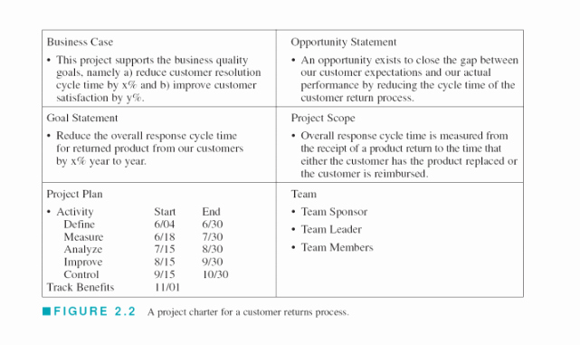 Opportunity Statement Examples Elegant solved Using the Example Below as A Guide Produce A Proj