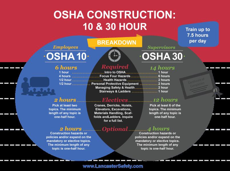 Osha 10 Certificate Template New Does Osha Card Expire