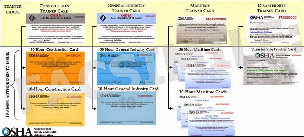 Osha Training Certificate Template Lovely Osha 10 General Industry Course