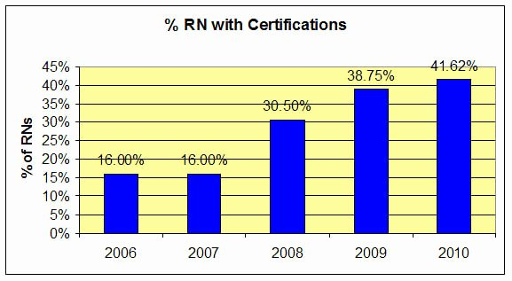Osha Training Certificate Template New Rn Certifications Scrum Master Certification Cissp
