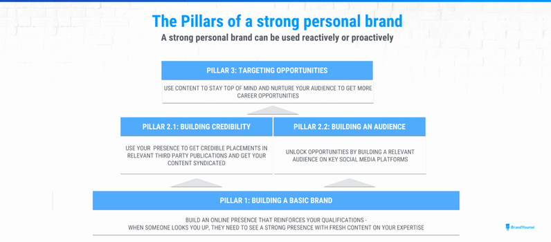 Personal Brand Statement Example Unique the Definitive Guide to Personal Branding