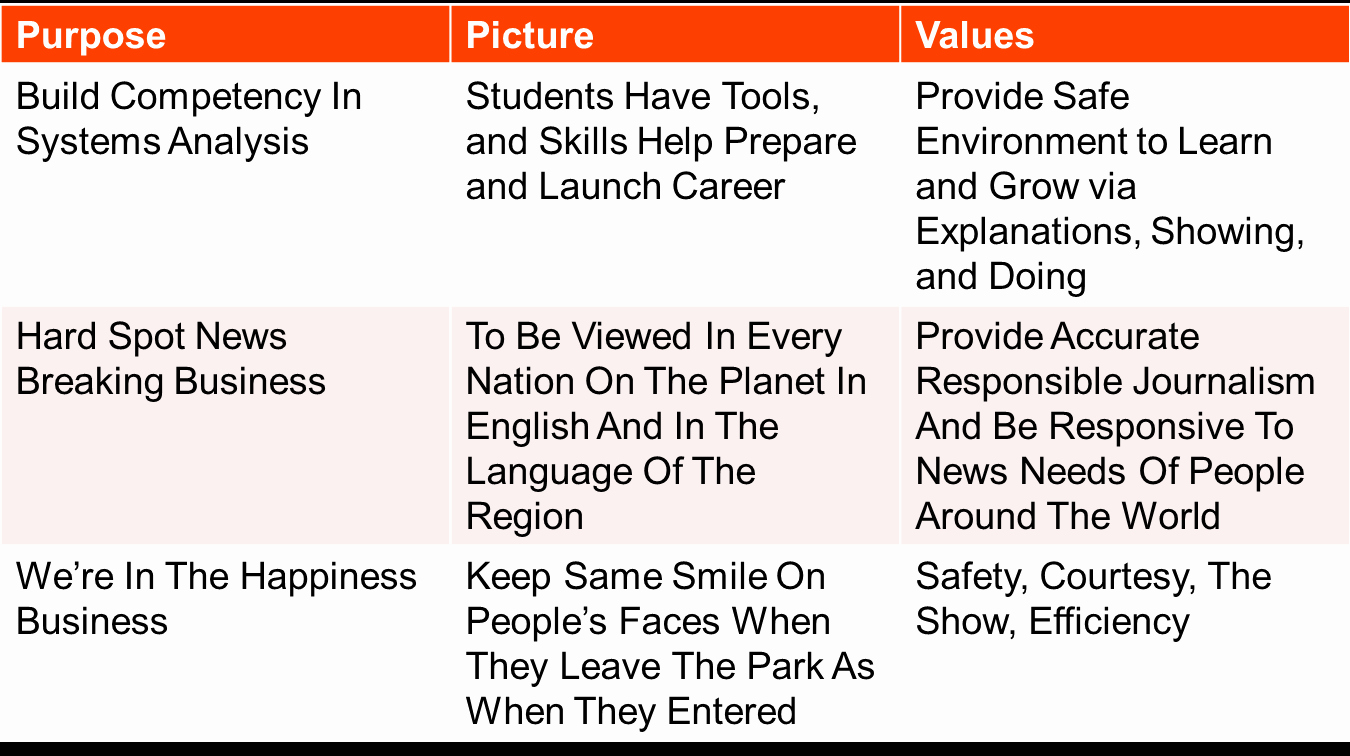 Personal Vision Statement Sample Beautiful My Personal Vision Statement Examples Writing A History