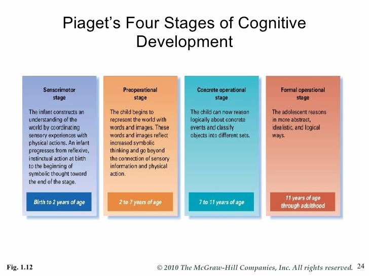 Piaget 4 Stages Of Cognitive Development Chart Beautiful Dev Psych1ynote