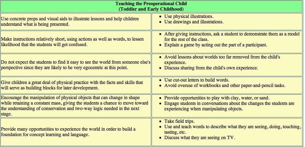 Piaget 4 Stages Of Cognitive Development Chart Inspirational Jean Pia S Developmental Stage theory Etec 510