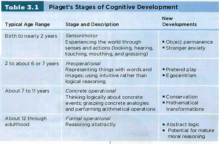 Piaget 4 Stages Of Cognitive Development Chart Lovely 13th Lesson 2 11 Pia 's Stages Of Cognitive