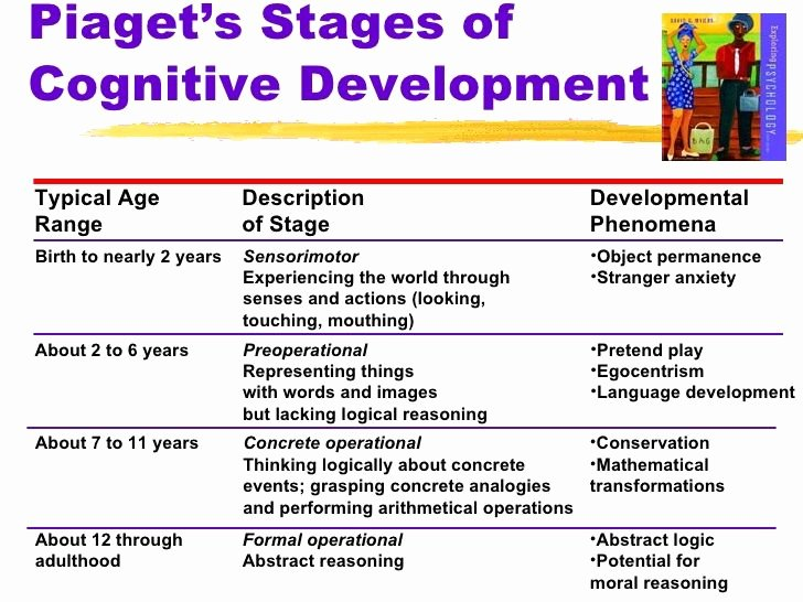 Piaget 4 Stages Of Cognitive Development Chart Lovely Child Developmental Stages Chart Google Search