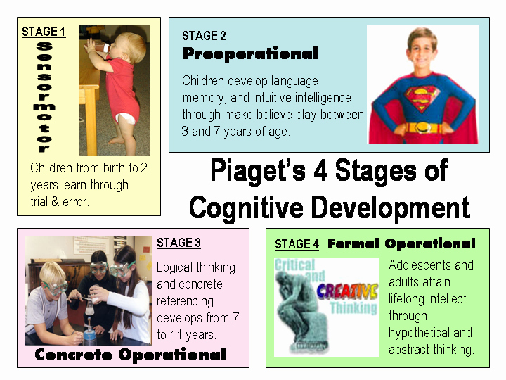 Piaget 4 Stages Of Cognitive Development Chart Lovely Group