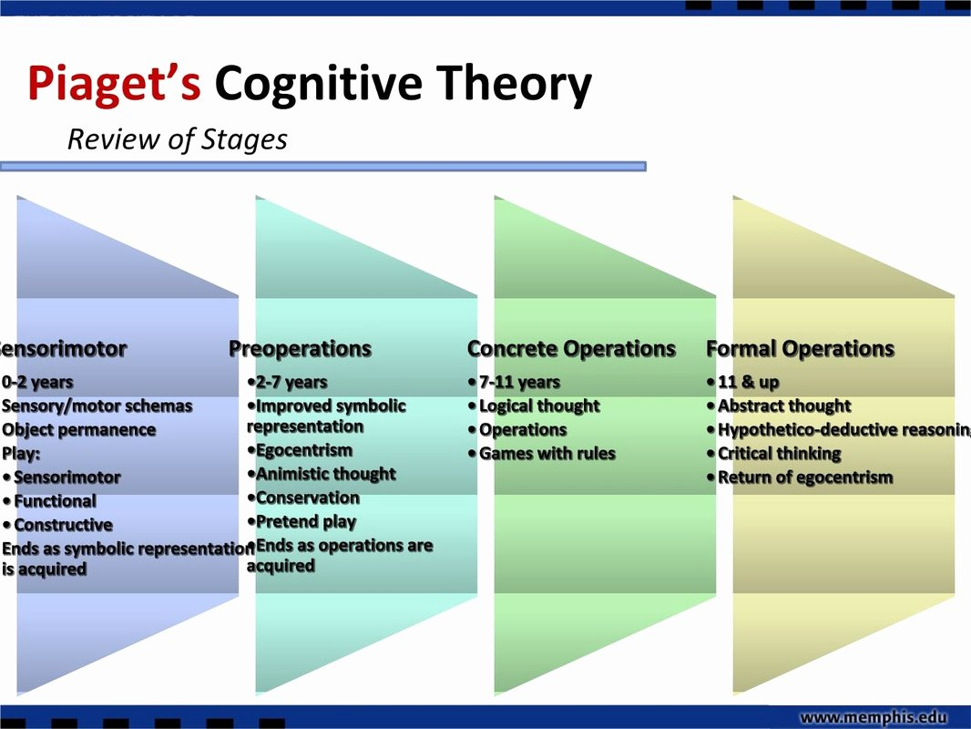 Piaget 4 Stages Of Cognitive Development Chart Luxury Jean Pia — Pia theory Of Cognitive Development