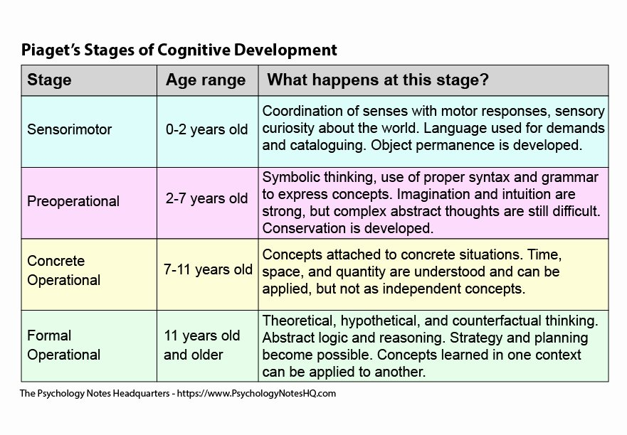 Piaget 4 Stages Of Cognitive Development Chart New Pia 's theory Of Cognitive Development the Psychology