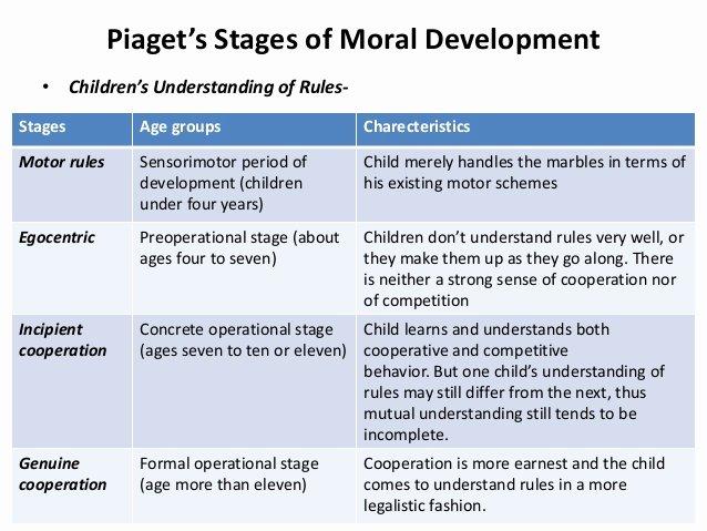 Piaget 4 Stages Of Cognitive Development Chart Unique Moral Development