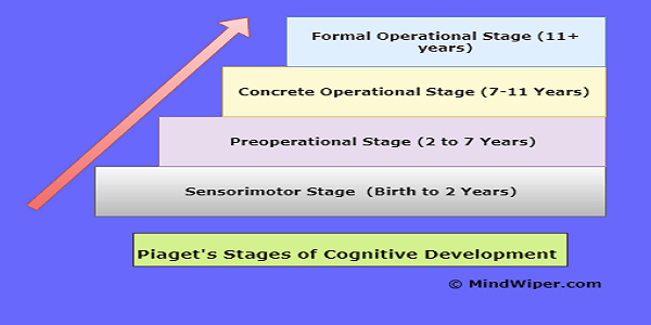 Piaget 4 Stages Of Cognitive Development Chart Unique Pia S Stages Of Cognitive Development