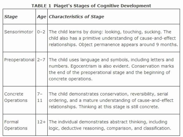 Piaget Cognitive Development Chart Beautiful Cognitive Development Including Pia S theory Mainly In