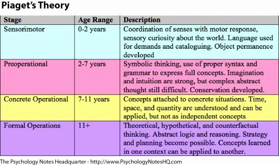 Piaget Cognitive Development Chart New Pia S Stages Of Development Sensorimotor Stage