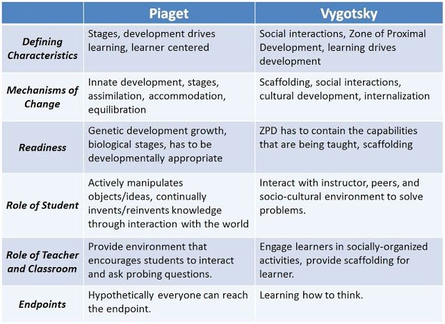 Piaget Developmental Stages Chart Awesome Childhood Development Stages Learning and Development