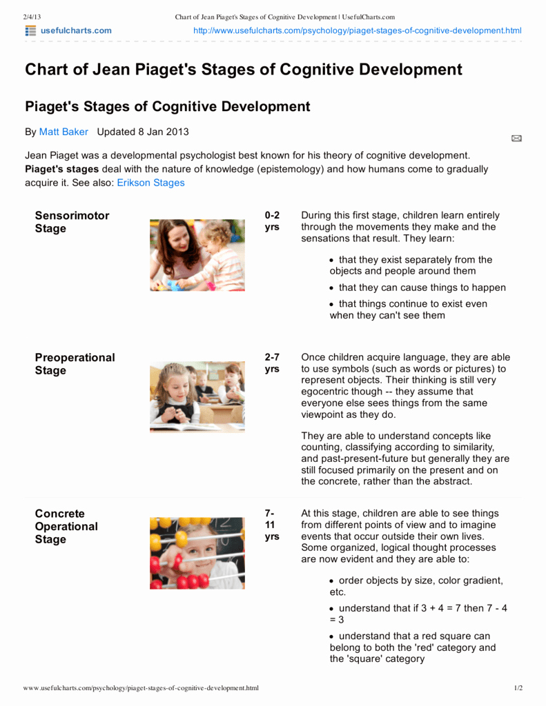 Piaget Developmental Stages Chart Beautiful Chart Of Jean Pia S Stages Of Cognitive