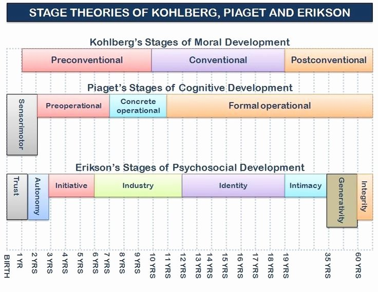 Piaget Developmental Stages Chart Beautiful Graphic Of the Stage theories Of Kohlberg Erikson and
