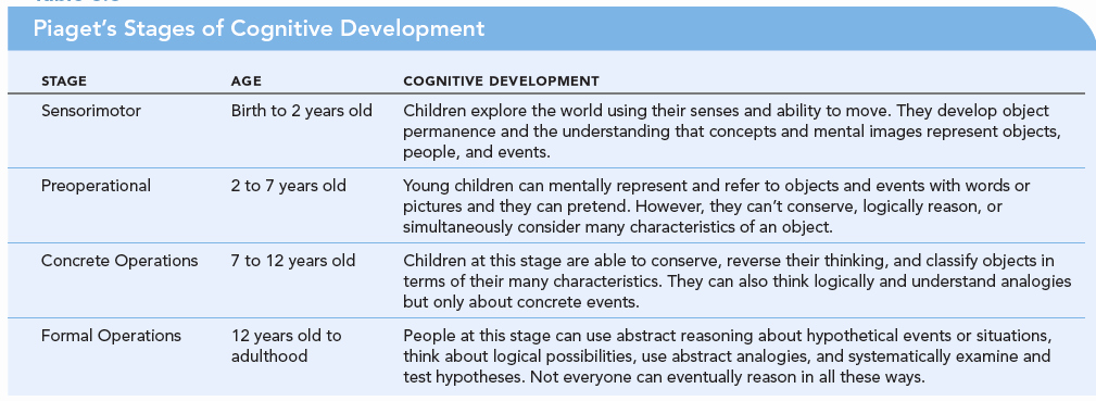 Piaget Developmental Stages Chart Best Of 13th Lesson 2 11 Pia 's Stages Of Cognitive