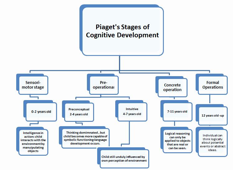 Piaget Developmental Stages Chart Elegant Educational Psychology Jean Pia