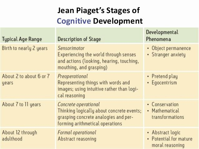 Piaget Developmental Stages Chart Fresh Pia S Eras and Stages Of Physical Cognitive Development