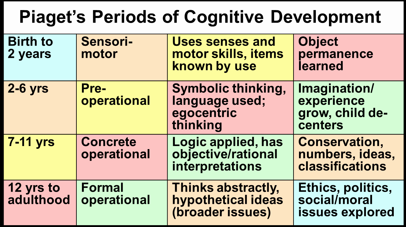 Piaget Developmental Stages Chart Inspirational Pia Cognitive Stages Of Development Kidzapp All