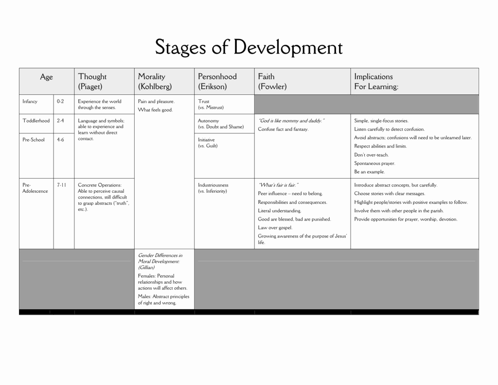 Piaget Developmental Stages Chart Lovely Developmental Stages Chart