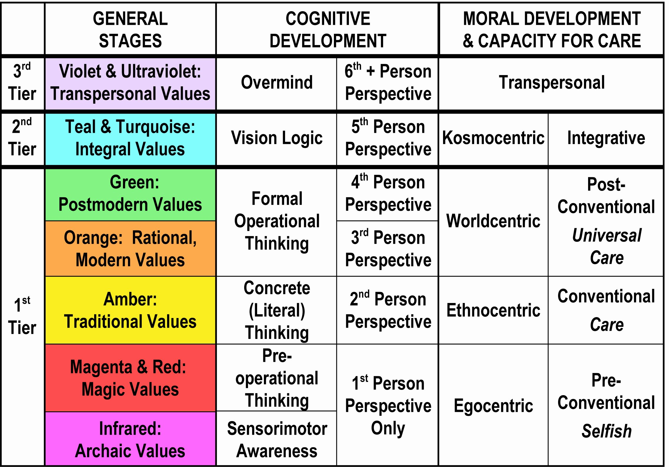 Piaget Developmental Stages Chart New Stages Of Development Chart Enkindle Wellness