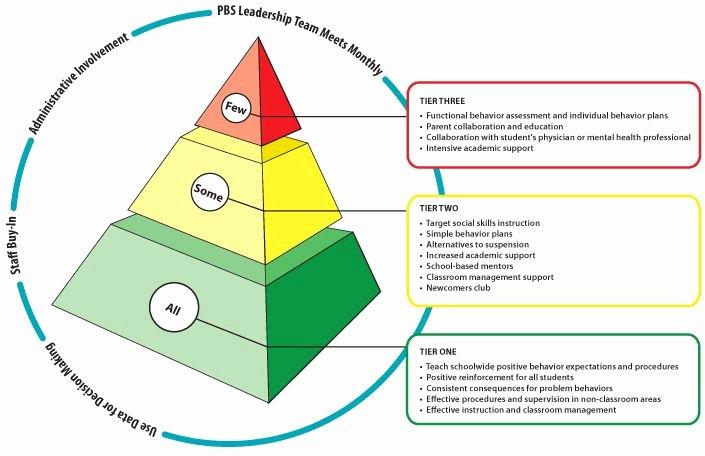 Positive Behavior Support Plan Example Inspirational School Wide Positive Behavior Support 3 Tiered