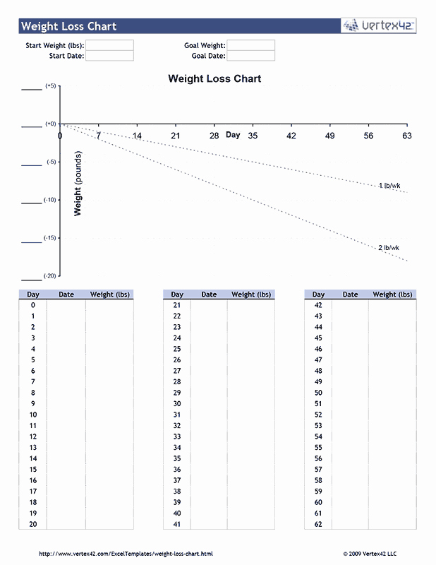 Printable Weight Loss Chart Pdf Awesome Free Printable Weight Loss Chart Pdf From Vertex42