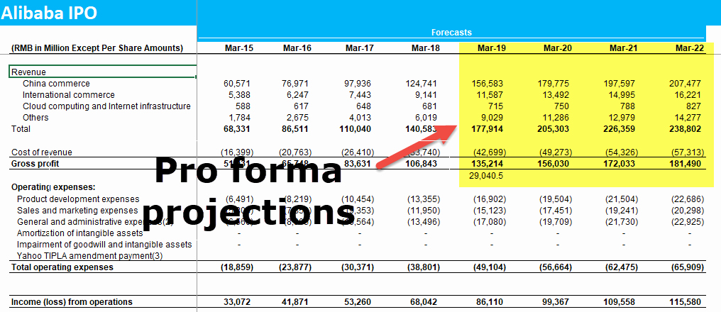 Pro forma Financial Statements Example New Pro forma In E Statement Examples