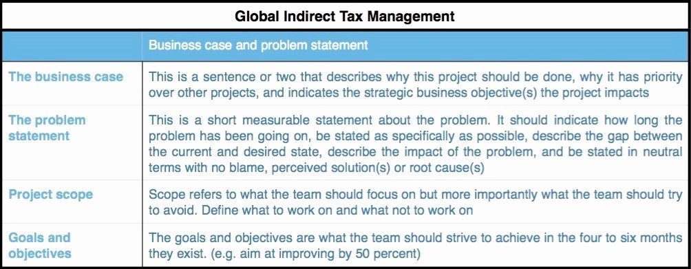 Problem Statement Examples In Business Lovely Change and Project Management