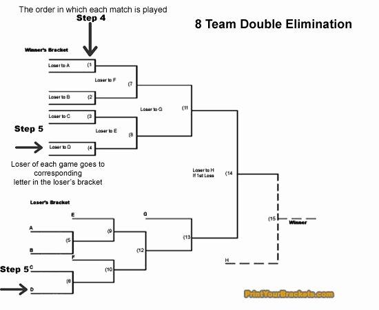 Raingutter Regatta Certificate Template Luxury How to Run A Double Elimination tournament Bracket