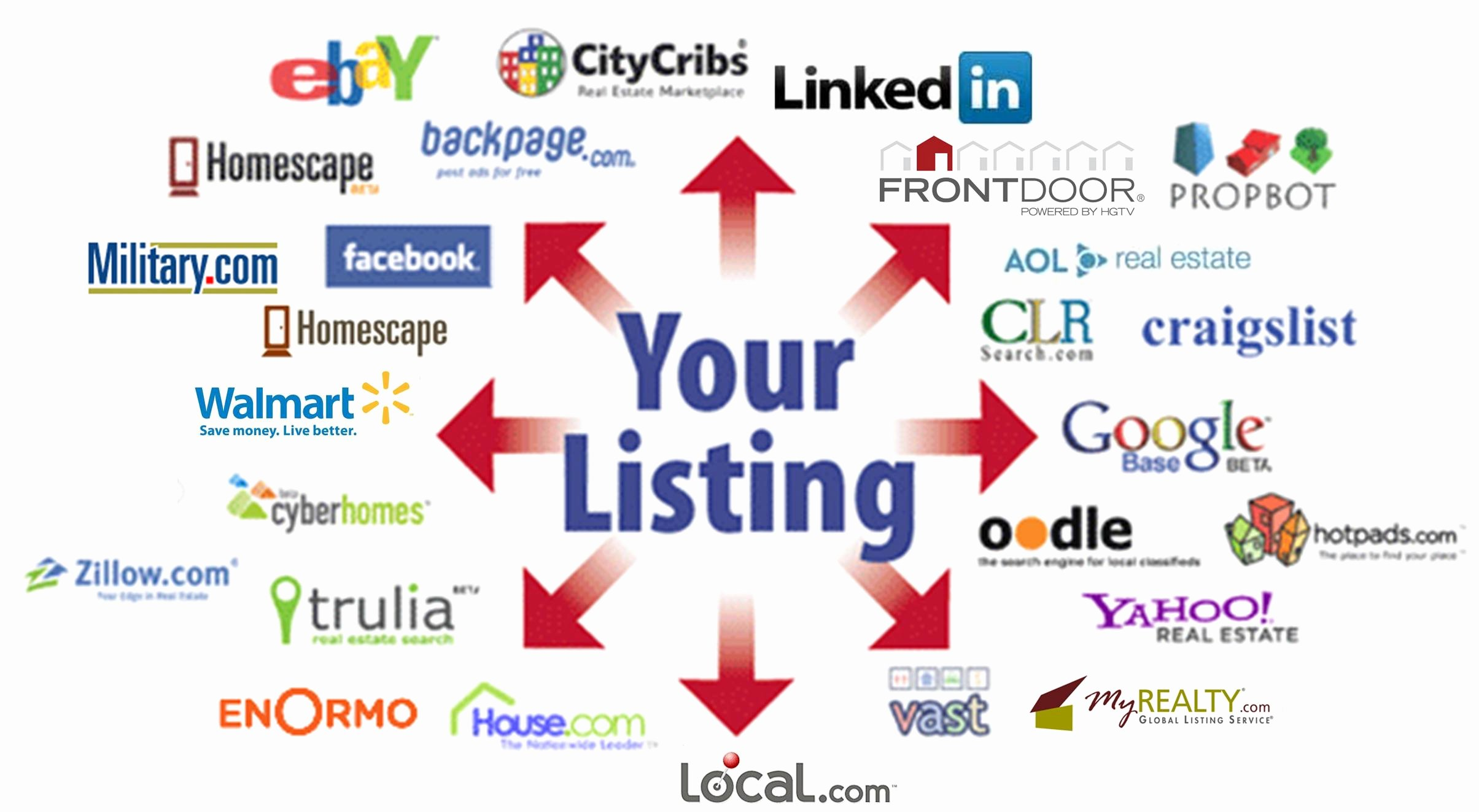 Real Estate Listing Marketing Plan Beautiful Marketing Plan to Sell Your Home Las Vegas Listing Agent