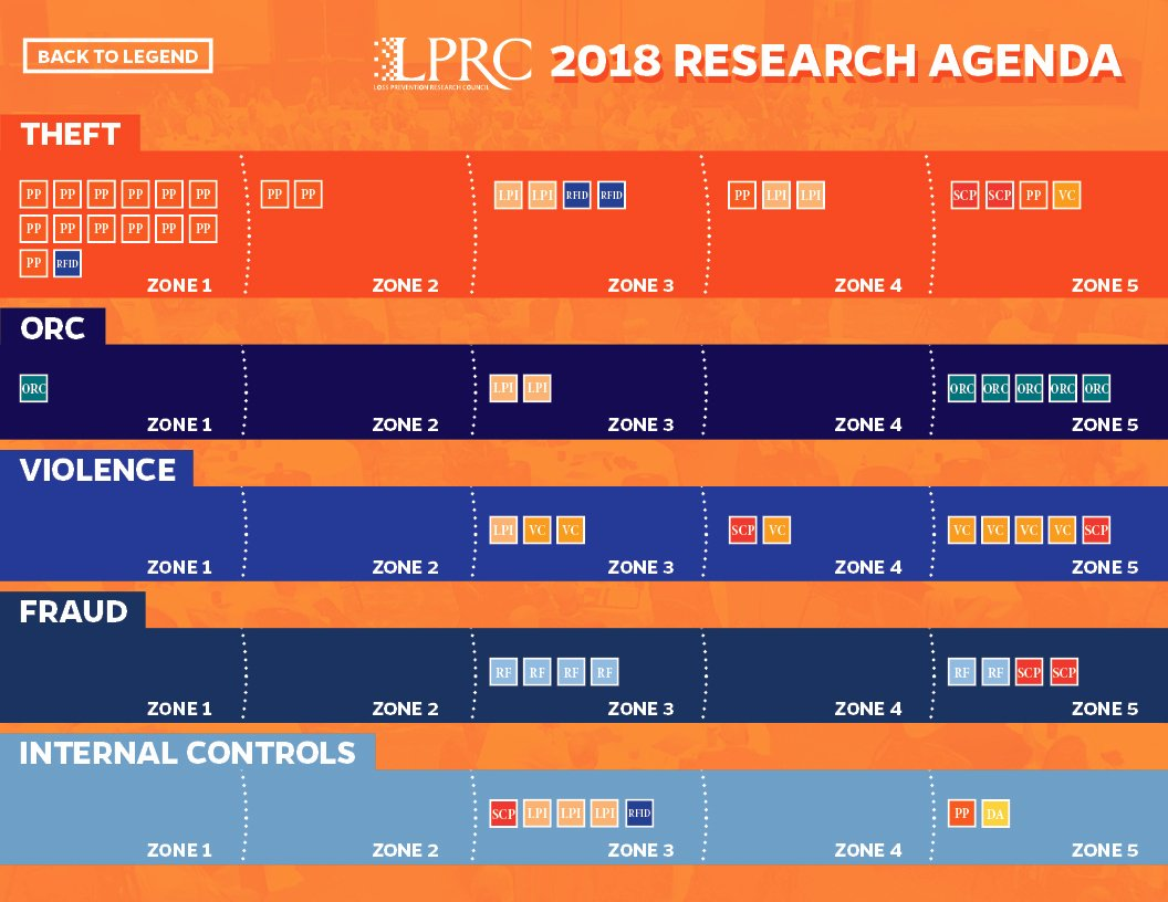 Research Agenda Example Lovely 2018 Research Agenda Lprc Knowledge Center
