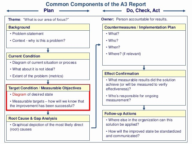 Root Cause Analysis Report form Elegant Mon Ponents Of the A3