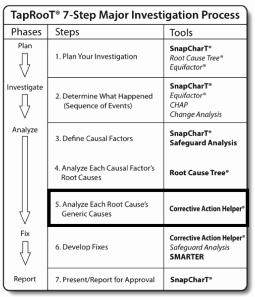 Root Cause Analysis Report form Inspirational Generic Cause Analysis Of the Navy S Ship Collision