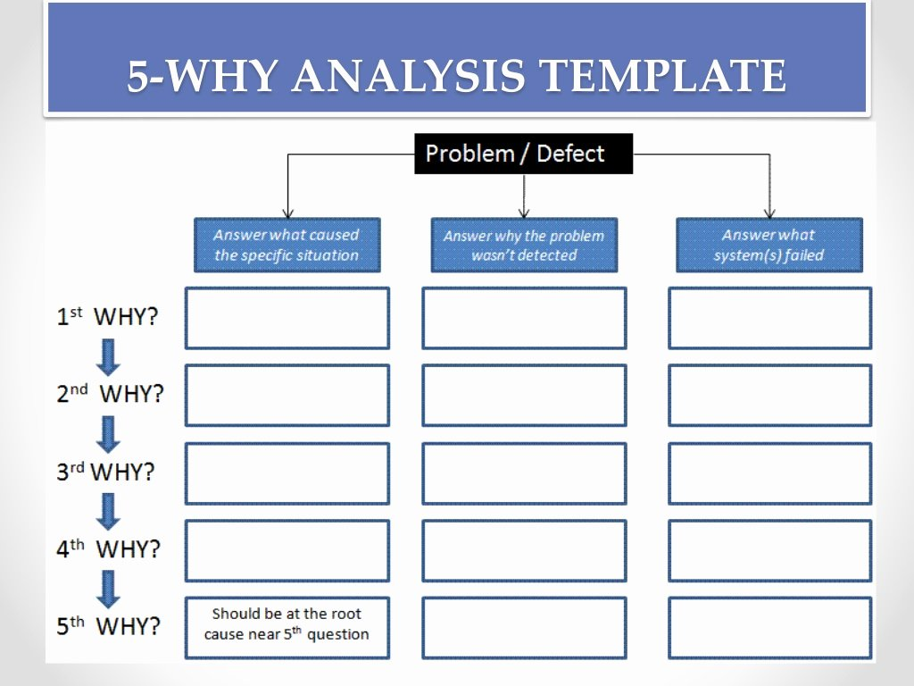 Root Cause Analysis Report form Luxury Root Cause Analysis tools and Process