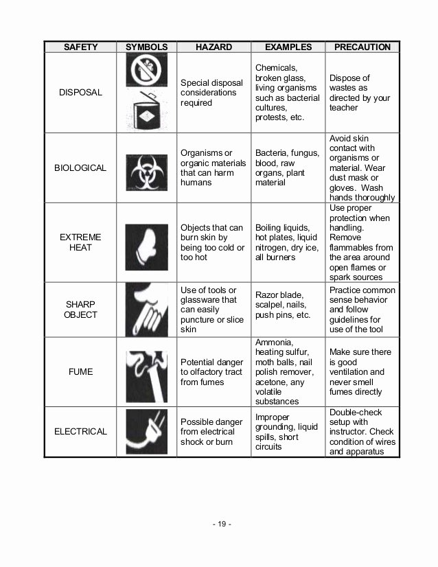 Safety Symbols Worksheet Beautiful Chem M2 Laboratory Apparatus Safety Rules & Symbols