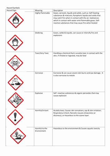 Safety Symbols Worksheet Beautiful Hazard Card sort by Uk Teaching Resources Tes