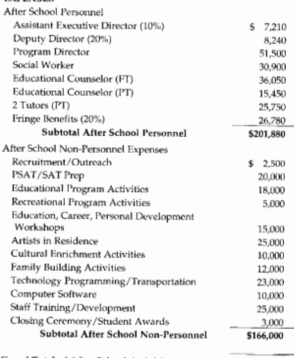 Sample Budget for Non Profit organization Lovely 10 Nonprofit Bud Templates Word Pdf Excel