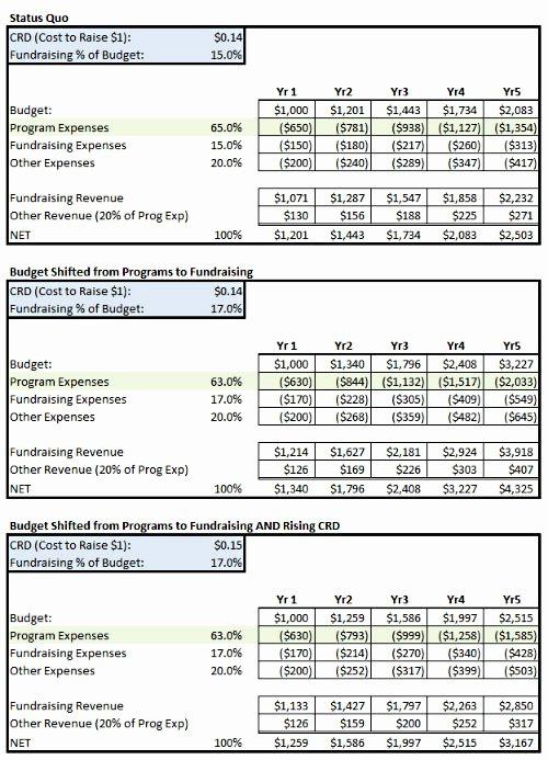 Sample Budget for Non Profit organization Luxury Fundraising Percent Of Bud