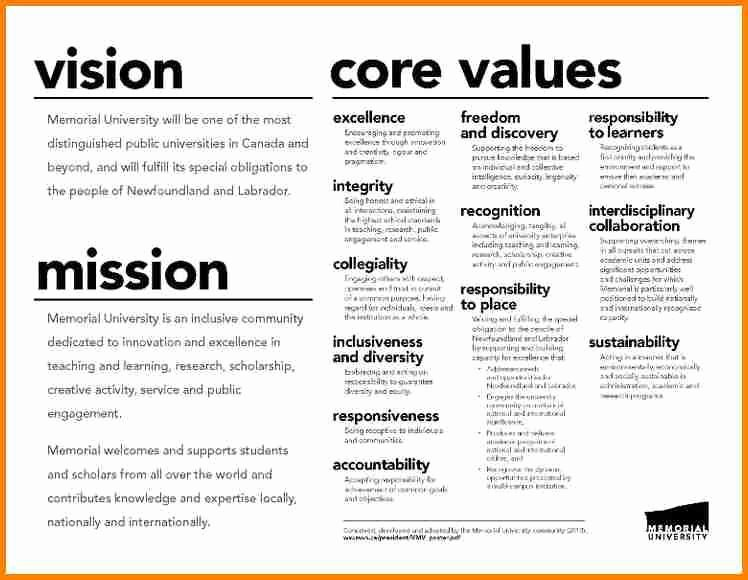 Sample Personal Brand Statements Lovely Image Result for Examples Of Personal Brand Statements