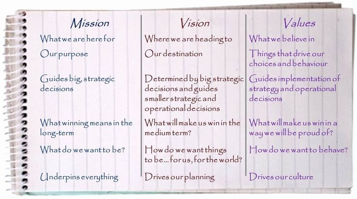 Sample Personal Vision Statements Best Of Vision Statement Examples for Business Yahoo Image