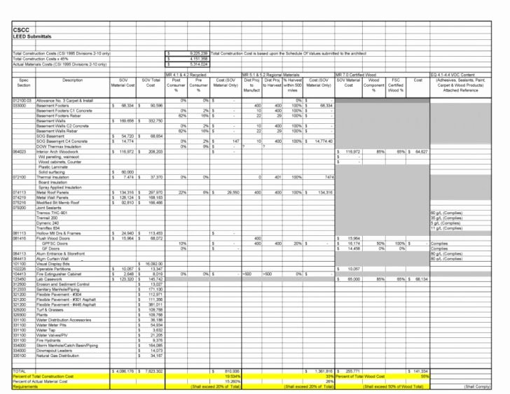 Schedule Of Values Template Fresh Schedule Values Spreadsheet – Contractor Schedule