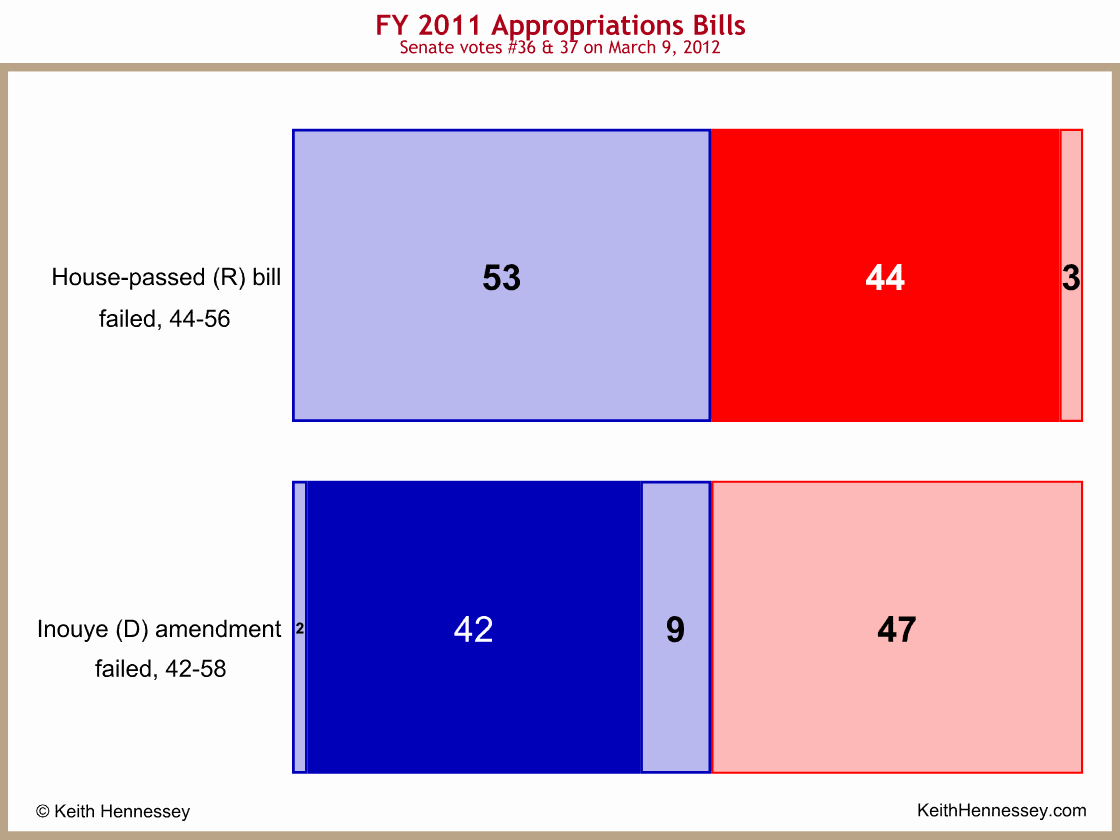 Senate Bill Template Elegant Voter Guide Template Word