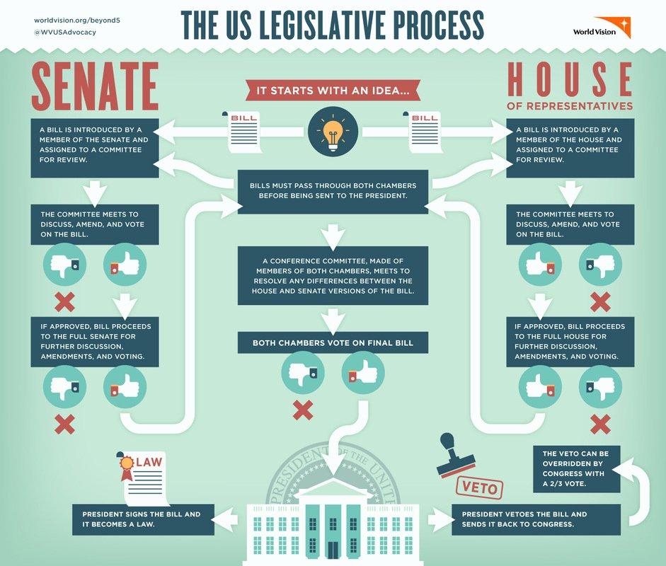 Senate Bill Template Unique How A Bill Be Es A Law Wq Couck S Class